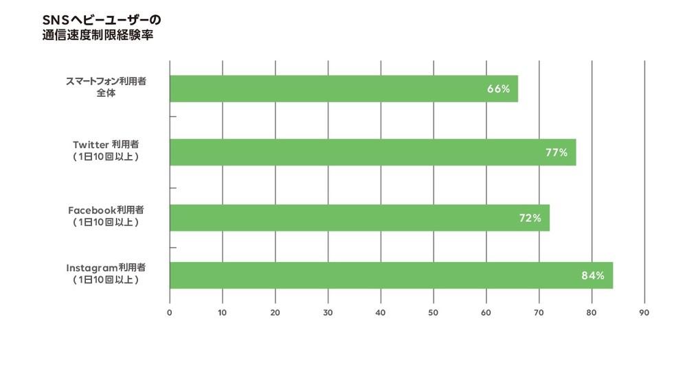 スマホ利用者の7割が通信速度制限経験 SNS楽しんでいると気づかないうちに...