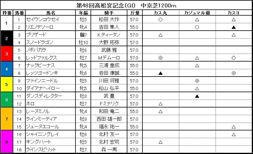 ■高松宮記念 「カス丸の競馬GI大予想」    レッドファルクス、見せるか王者の貫録