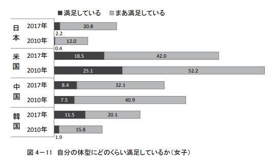 (女子)自分の体型にどのくらい満足しているか/2010年、2017年比較