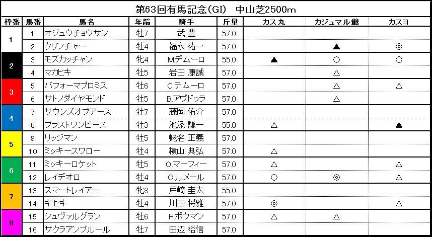 ■有馬記念 「カス丸の競馬GⅠ大予想」  「二刀流」オジュウチョウサンは勝てる?