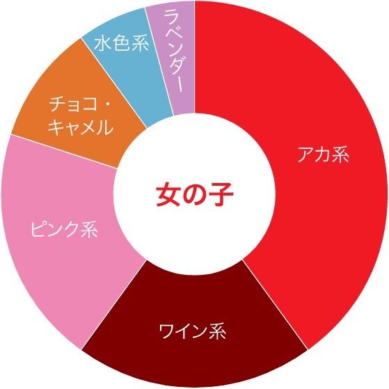 女の子に人気のカラー(池田屋カバン店・公式ウェブサイト内「何色のランドセルが人気」ページより)