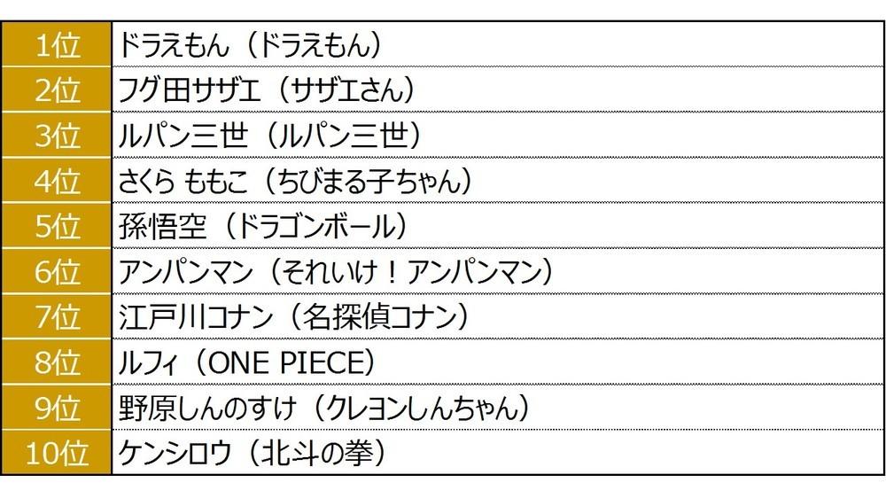 「最も会話に登場した平成を代表する言葉」総合ランキング「平成の人気アニメの主人公」