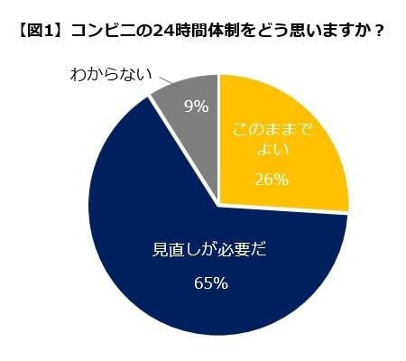 コンビニ24時間営業「見直すべき」65% 経営者の負担、人手不足を気にかける