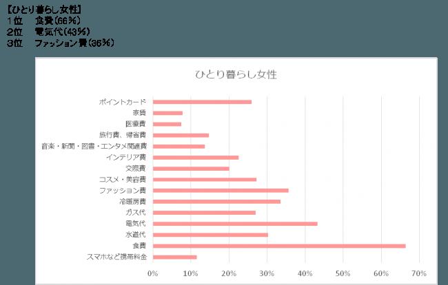 ひとり暮らし女性の節約状況(第1回調査)