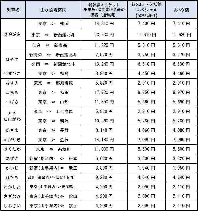 JR東日本「全方面」新幹線料金が半額に 北海道、東北、北陸...早く買ってお得