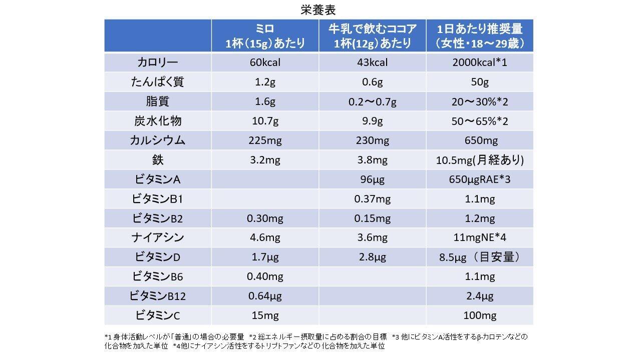 牛乳で飲むココアと比べた表(編集部作成)