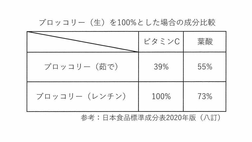 「ブロッコリー(生)を100%とした場合の成分比較」日本食品標準成分表2020年版(八訂)/安井ファーム提供