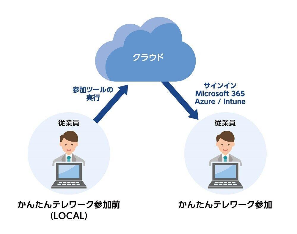 PC端末をスムーズにテレワーク環境へ移行できる「かんたんテレワーク 参加ツール」