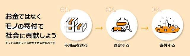 名古屋⼤学と買取王国との1年間の提携を経て実現