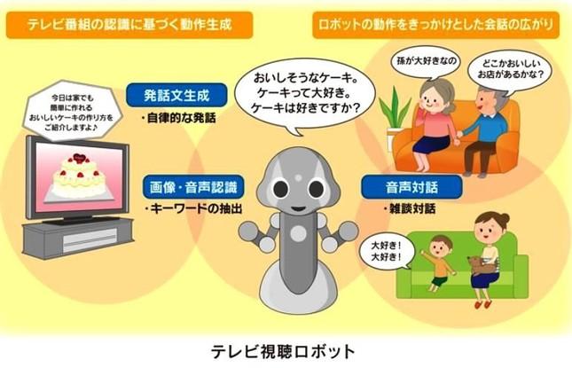 テレビ視聴ロボットの仕組み(NHKのホームページより)