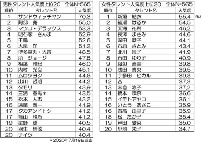 テレビタレントイメージ調査 人気度上位20位(2020年8月度)