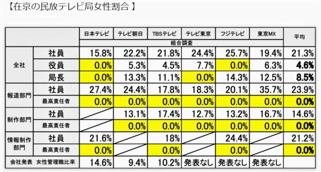 在京キー局の女性比率(民放労連女性協議会の発表資料より)