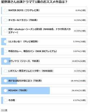 星野源さん出演ドラマで1番のおススメ作品は?(5月28日14時現在の結果)