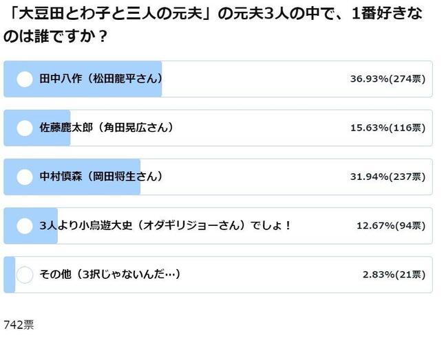 「大豆田とわ子と三人の元夫」の元夫3人の中で、1番好きなのは誰ですか?(6月11日14時時点の結果)