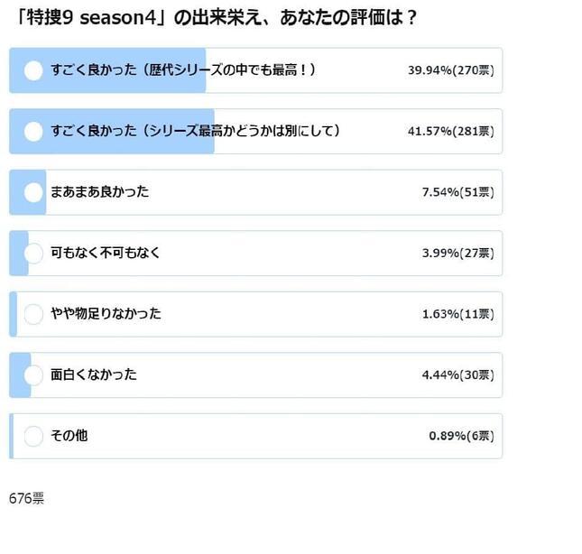 「特捜9 season4」の出来栄え、あなたの評価は?(7月9日15時時点の結果)
