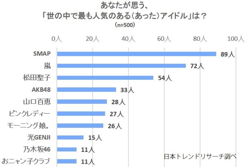 昭和から令和「伝説のアイドル」最も人気があったのは3位松田聖子、4位AKB48、5位山口百恵...では1位と2位は?