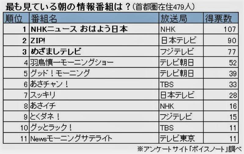 首都圏の朝の情報番組人気ランキング!1位は安定の桑子真帆&高瀬耕造アナの「NHKニュースおはよう日本」、2位はさわやか桝太一&徳島えりかアナの「ZIP!」、3位はどこだ?