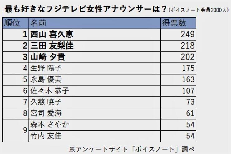 【フジテレビ朝の顔】永島優美さんPart25【看板エース】 YouTube動画>9本 ->画像>1151枚