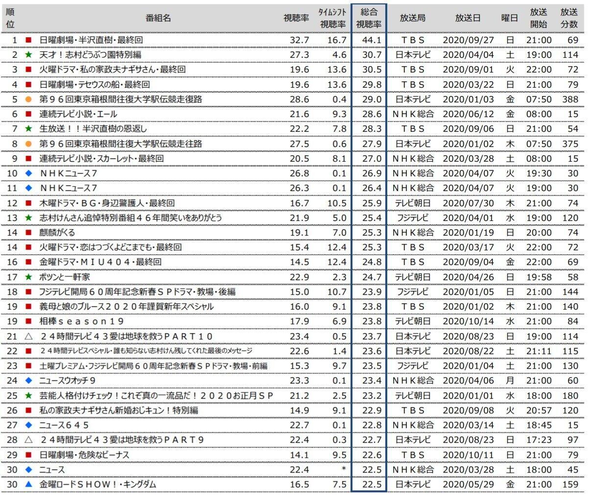 総合視聴率上位30位(ビデオリサーチ関東地区)