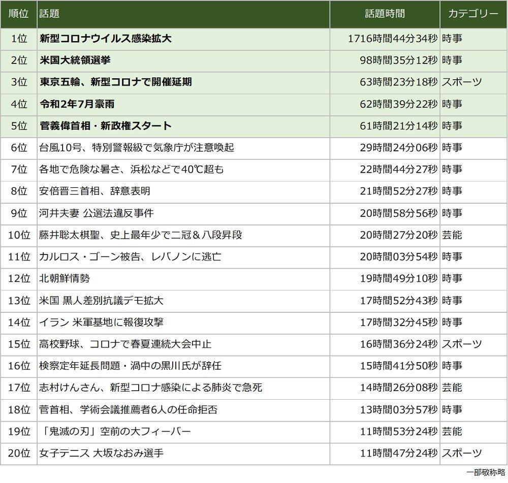 2020年テレビニュースランキング(総合)TOP20