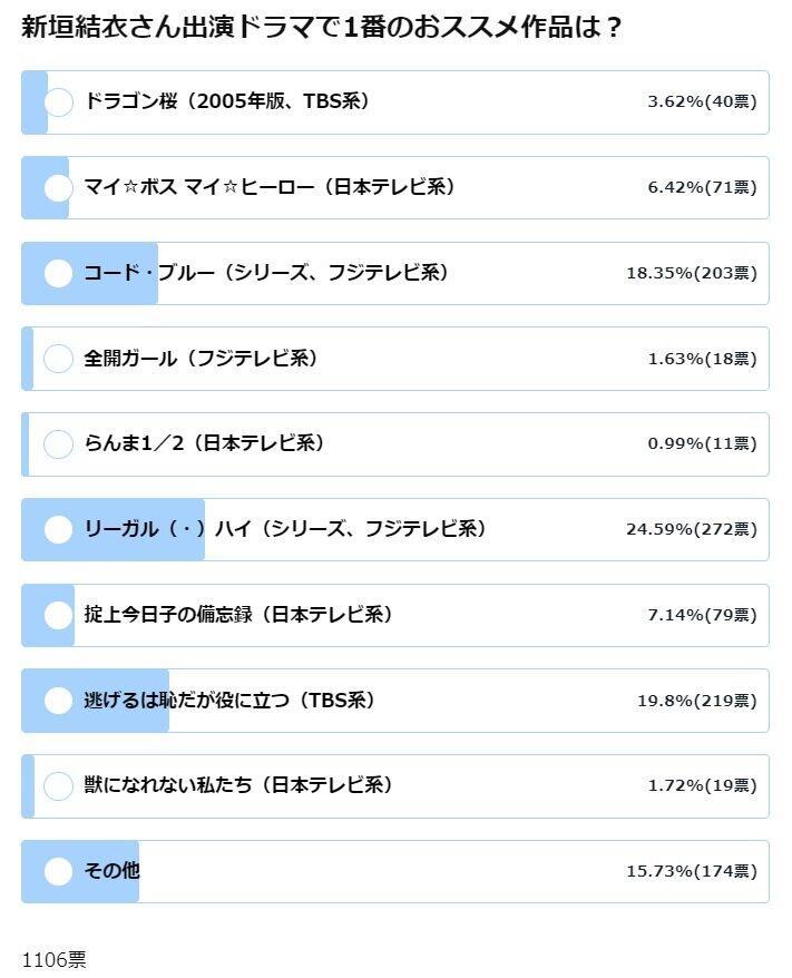 新垣結衣さん出演ドラマで1番のおススメ作品は?(5月28日14時現在の結果)